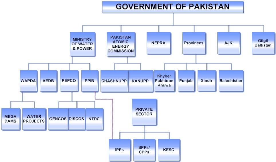 Pakistan Power Sector Organizational Chart